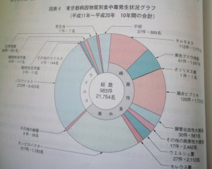 食中毒発生状況グラフ