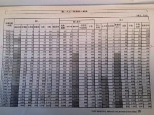 税金比較表2